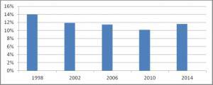 დიაგრამა N 2. წლების მიხედვით საქართველოში არჩეულ ქალთა წარმომადგენლობა ადგილობრივი თვითმმართველობის ორგანოებში